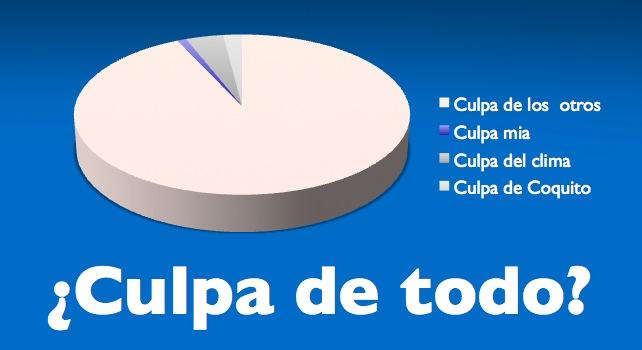 99% de los venezolanos cree que el otro 1% tiene la culpa de todo