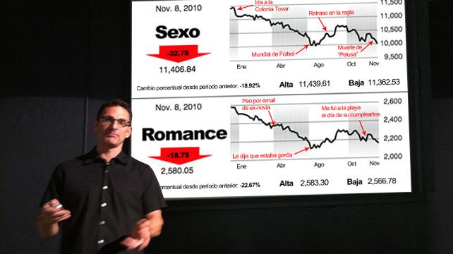Acciones de economista se desploman después de terminar con su novia