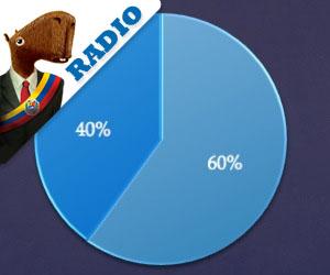 Audio: 40% del país cree que representa al 110%