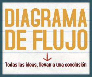 Diagrama de Flujo: Todas las conversaciones terminan en Chávez