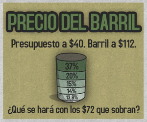 Presupuesto a $40 y barril a $112. ¿Qué se hará con el resto?