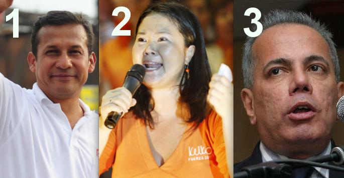 Elecciones Perú: Rosales queda fuera de la 2da vuelta