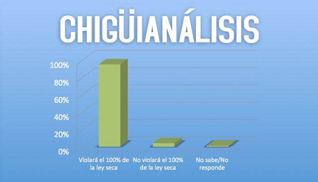 Predicciones de Chiguianálisis para el 7-O