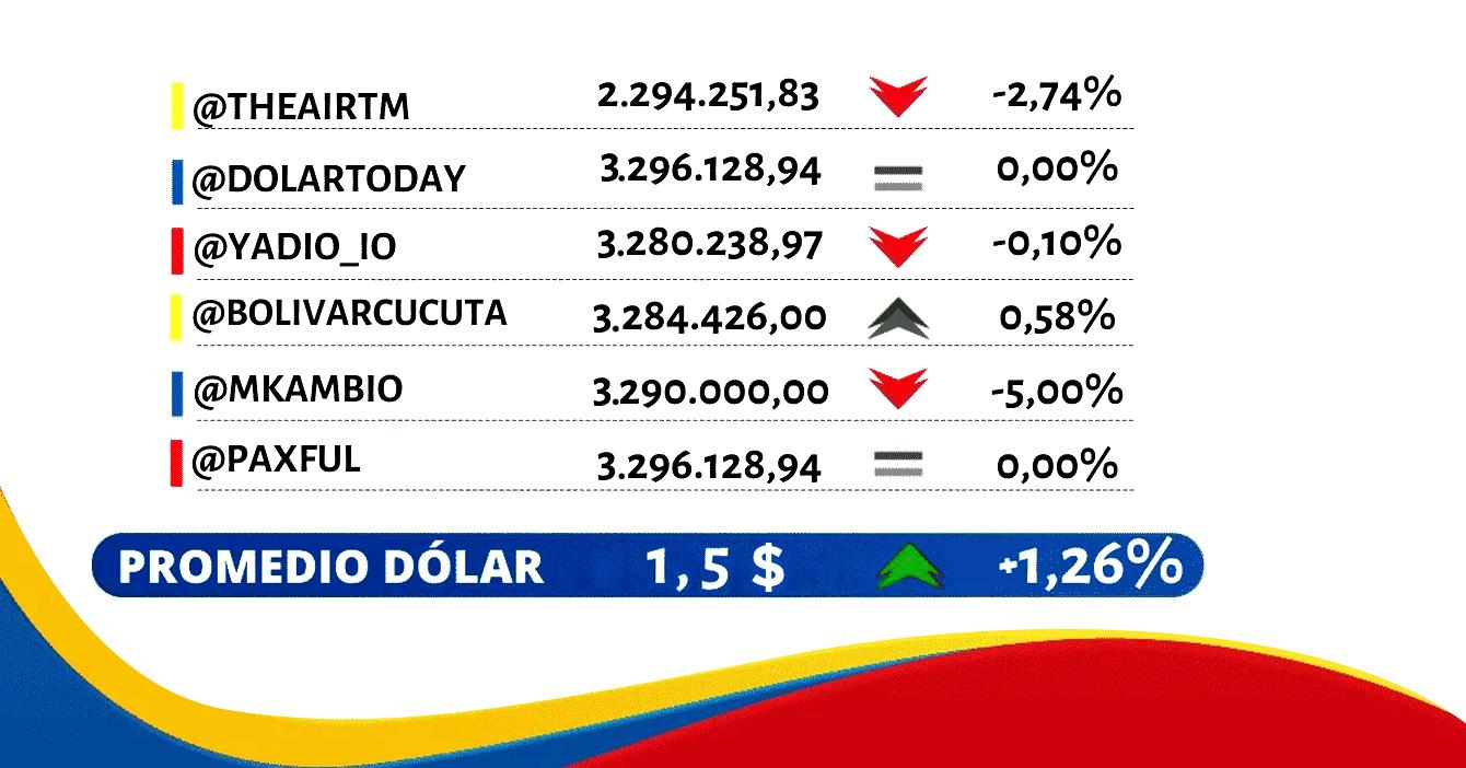 Dólar sube a 1.5 dólares